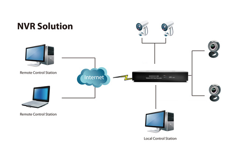 4 Channel NVR Surveillance System - Support IP Cameras, Speed Dome Cameras  + ONVIF Protocol